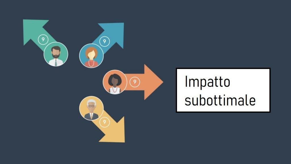 struttura organizzativa aziendale
