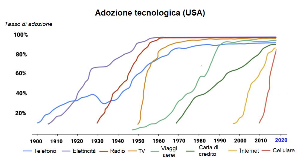 adozione tecnologica