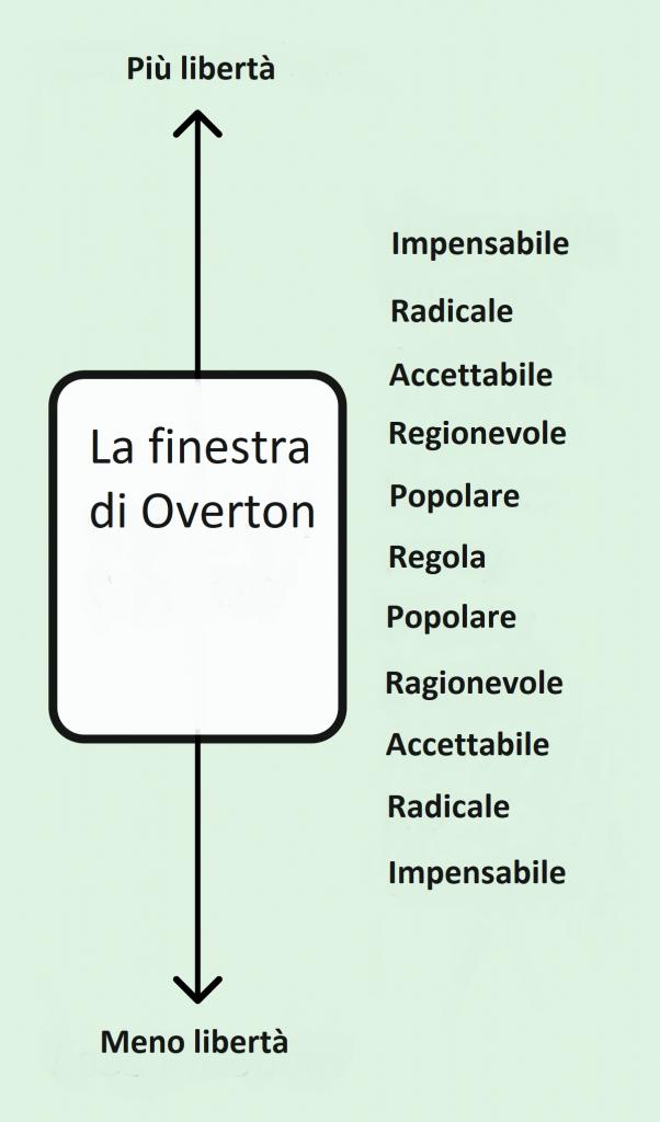 finestra di overton wikipedia
